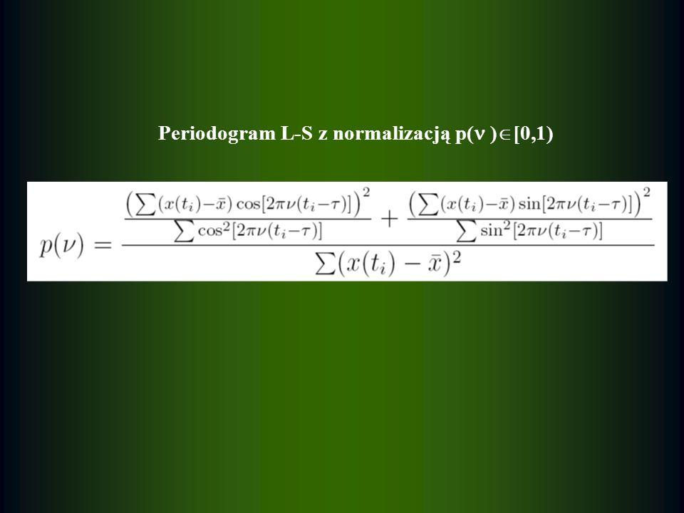 Periodogram L-S z normalizacją p( )[0,1)